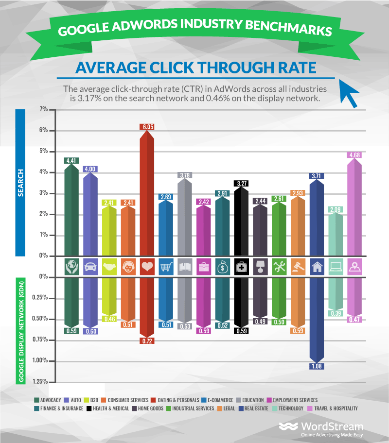 Average Click-Through Rate in Google Ads by Industry