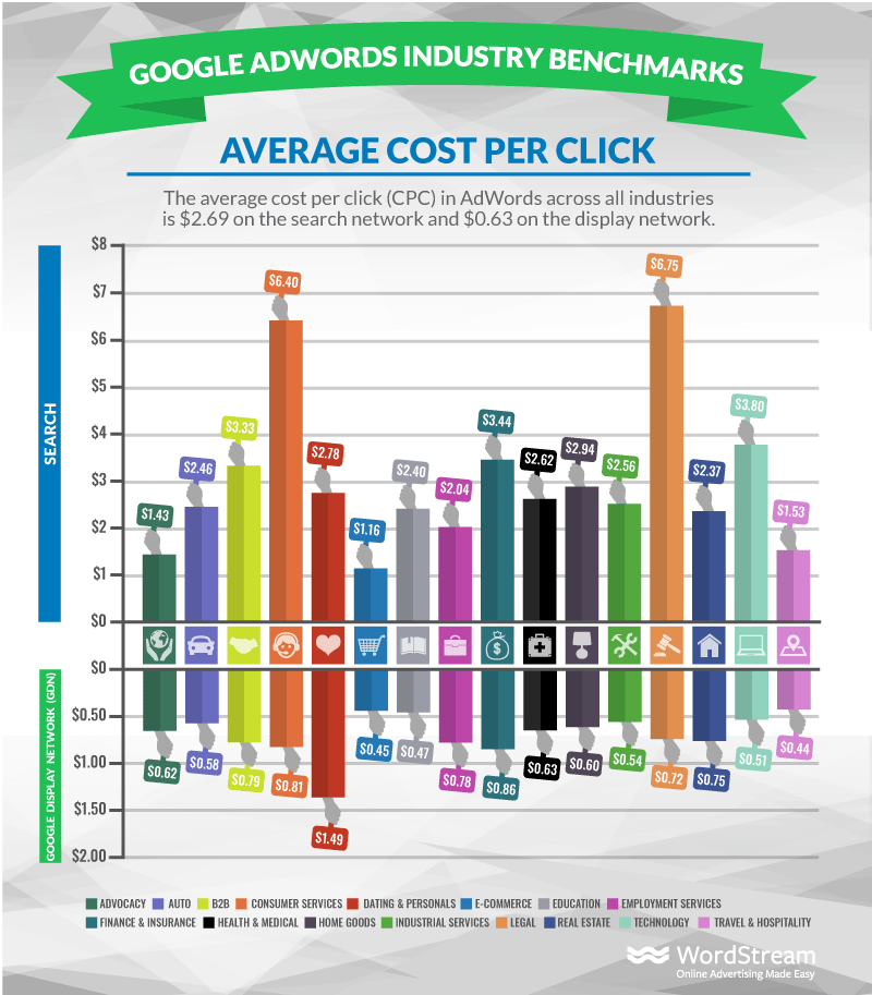 Average Cost Per Click in Google Ads by Industry