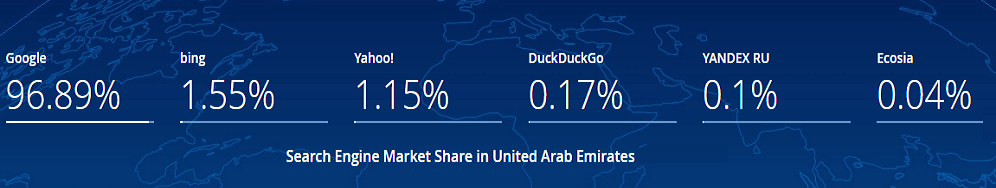 Search Engine Market Share in United Arab Emirates