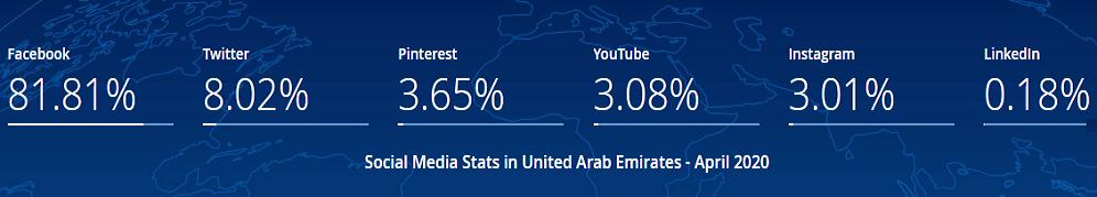 Social Media Market Share UAE Latest