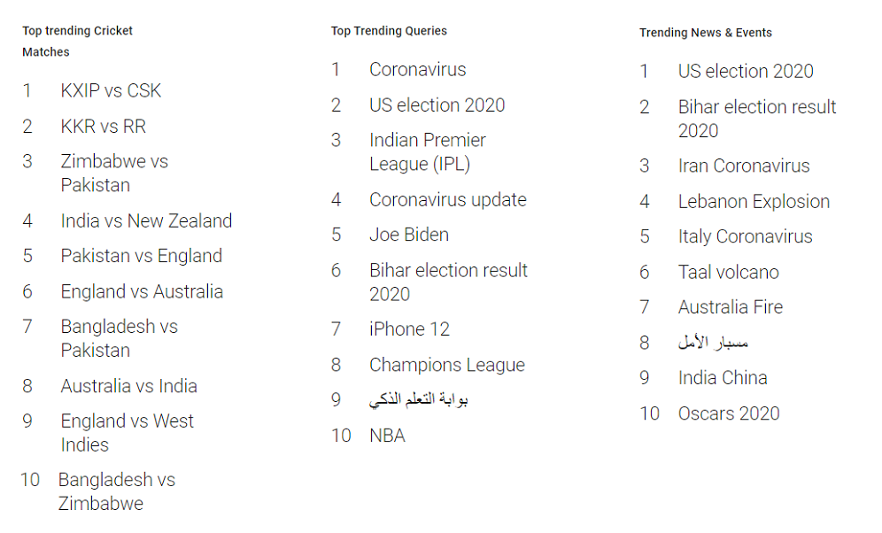 Google Year In Search 2020 (UAE) - Google Top Trending Searches in 2020 - 2
