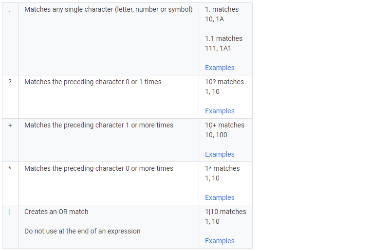 How to Use Regular Expressions RegEx in Google Analytics – A Complete Guide